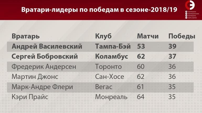 """Вратари-лидеры по победам в сезоне-2018/19. Фото """"СЭ"""""""