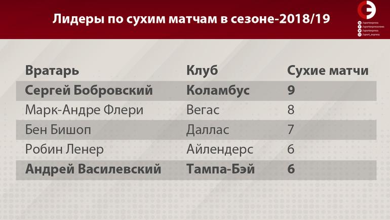 """Лидеры по сухим матчам в сезоне-2018/19. Фото """"СЭ"""""""