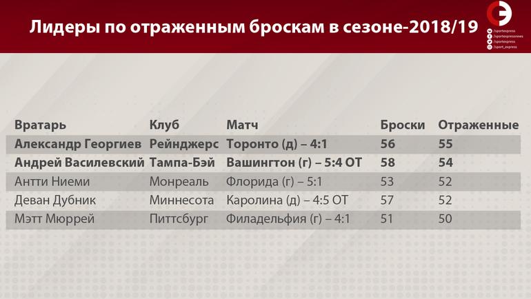 """Лидеры по отраженным броскам в сезоне-2018/19. Фото """"СЭ"""""""