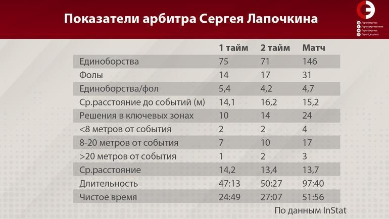 Показатели арбитра Сергея Лапочкина. Фото «СЭ»