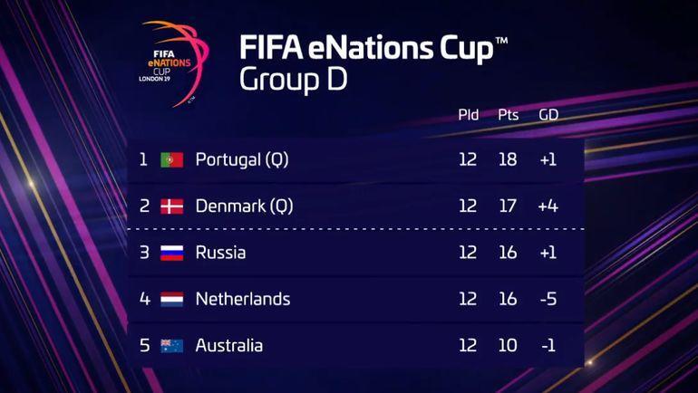 Сборная России не смогла выйти в плей-офф Кубка наций.