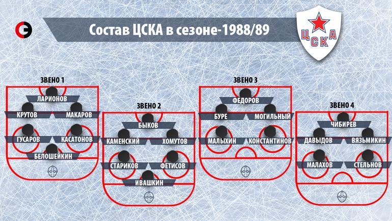 "Состав ЦСКА в сезоне-1988/89. Фото ""СЭ"""