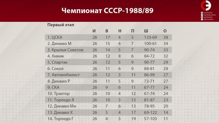 """Чемпионат СССР-1988/89 (первый этап). Фото """"СЭ"""""""