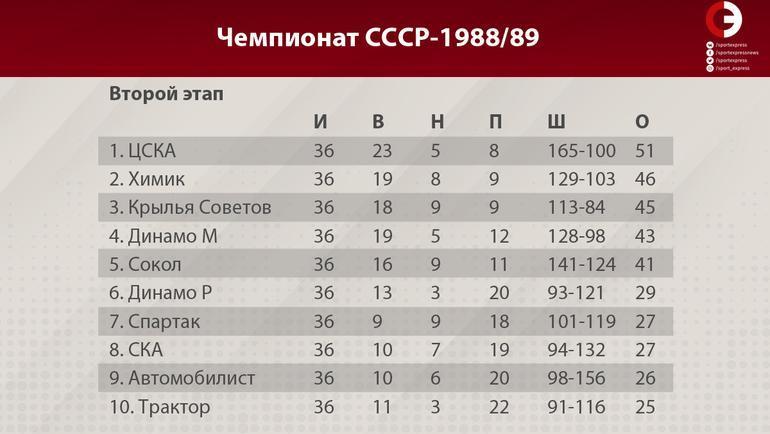 """Чемпионат СССР-1988/89 (второй этап). Фото """"СЭ"""""""