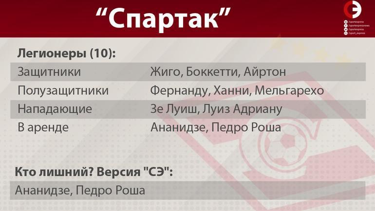 """Спартак"". Фото ""СЭ"""
