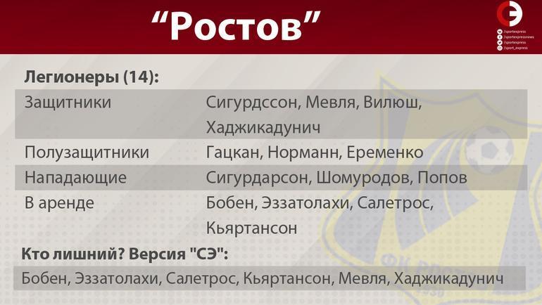 """""""Ростов"""". Фото """"СЭ"""""""