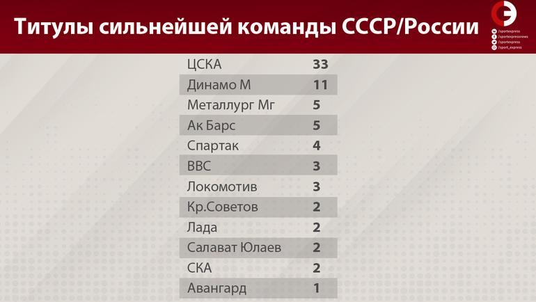 Титулы сильнейшей команды СССР/России. Фото «СЭ»