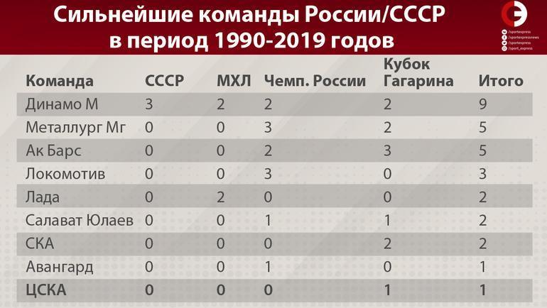 Сильнейшие команды России/СССР в период 1990-2019 годов. Фото «СЭ»