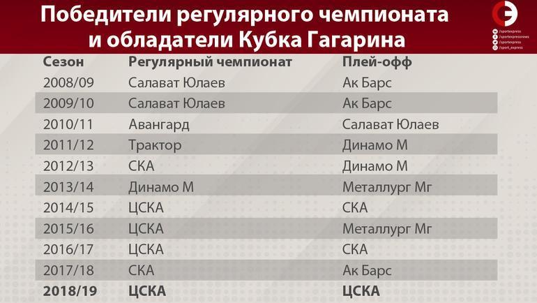 Победители регулярного чемпионата и обладатели Кубка Гагарина. Фото «СЭ»