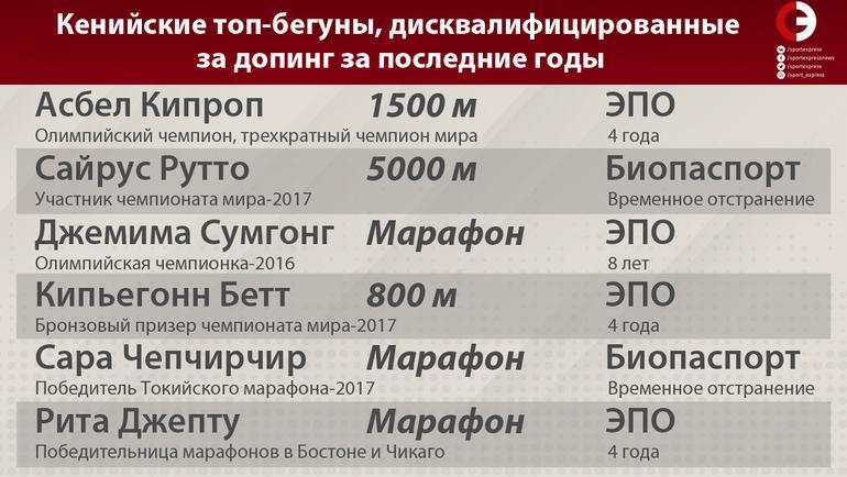 """Кенийские топ-бегуны, дисквалифицированные за допинг за последние годы. Фото """"СЭ"""""""