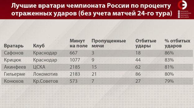 Лучшие вратари чемпионата России по проценту отраженных ударов (без учета матчей 24-го тура). Фото «СЭ»