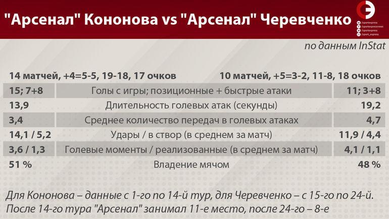 """""""Арсенал"""" Кононова vs """"Арсенал"""" Черевченко. Фото """"СЭ"""""""