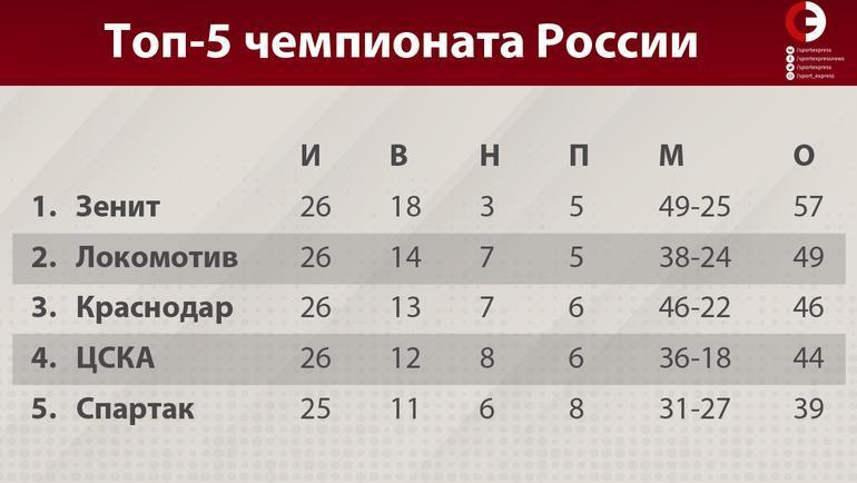 Топ-5 чемпионата России.