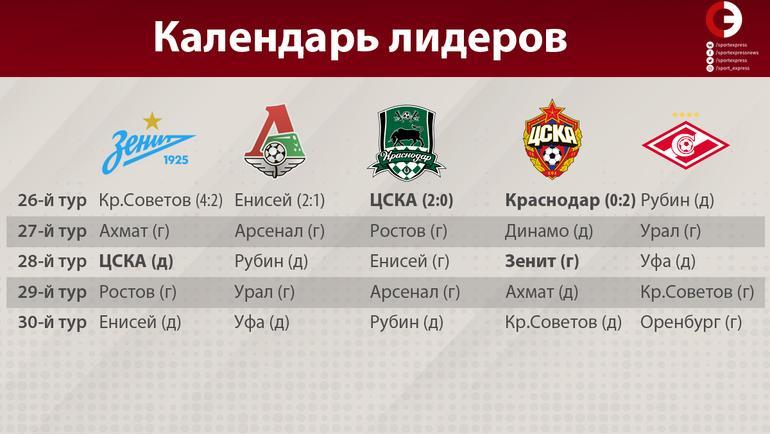 Календарь лидеров РПЛ.