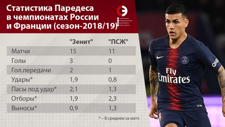Статистика Паредеса в чемпионатах России и Франции (сезон-2018/19).
