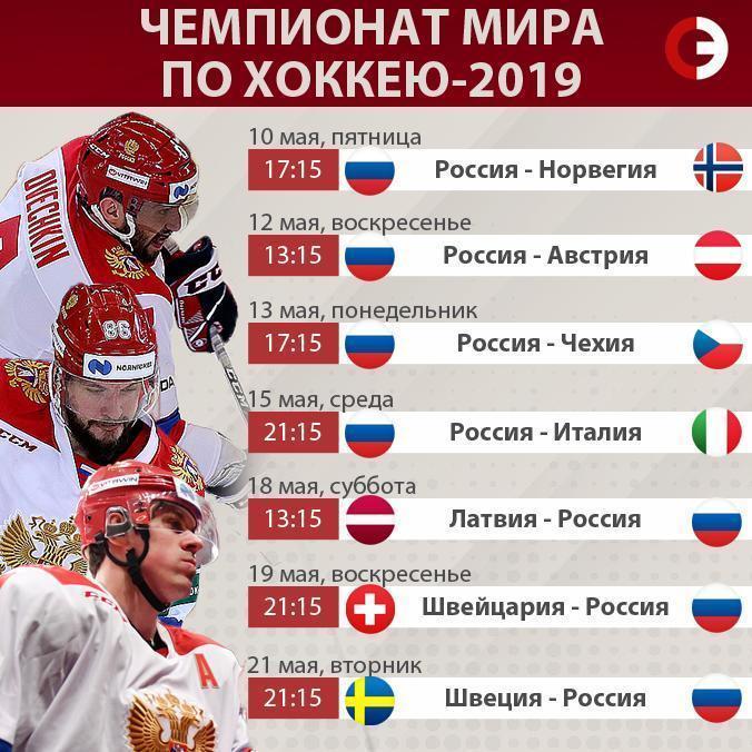 Стал известен состав сборной Российской Федерации  похоккею наЧМ