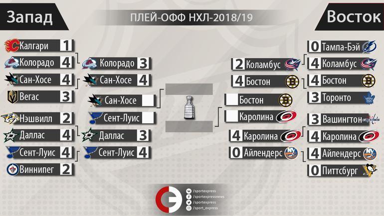 НХЛ: сетка плей-офф. Фото «СЭ»