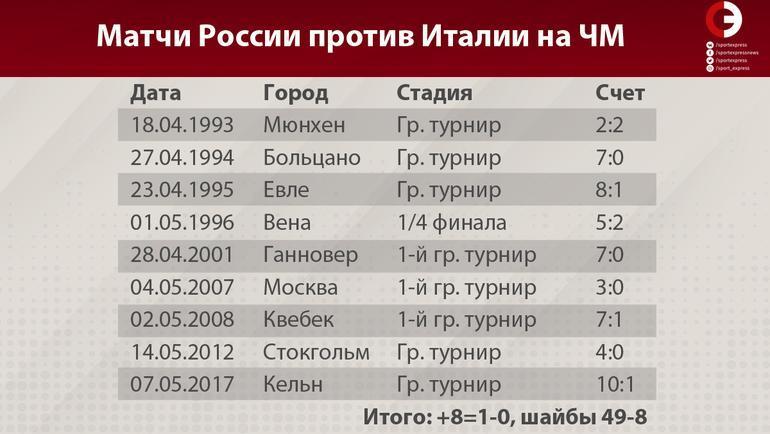 Матчи сборных России и Италии.