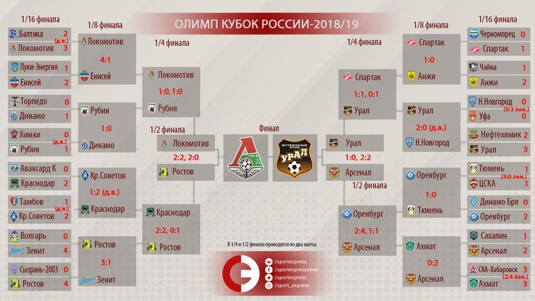Расписание матчей по футболу на кубок россии [PUNIQRANDLINE-(au-dating-names.txt) 39