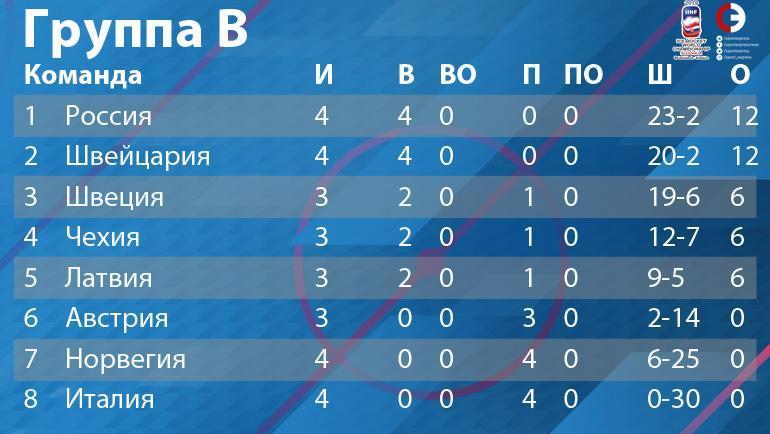 """Группа B: турнирное положение на 16 мая. Фото """"СЭ"""""""
