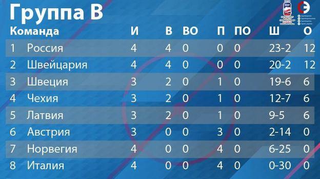 Группа B: турнирное положение на 16 мая. Фото «СЭ»