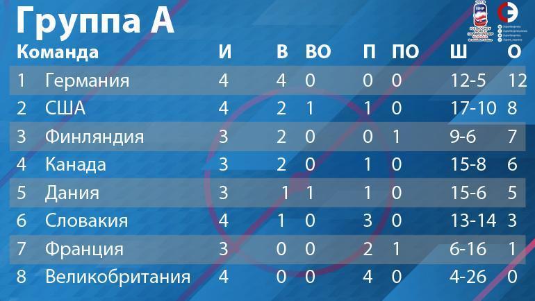 """Группа А: турнирное положение на 16 мая. Фото """"СЭ"""""""