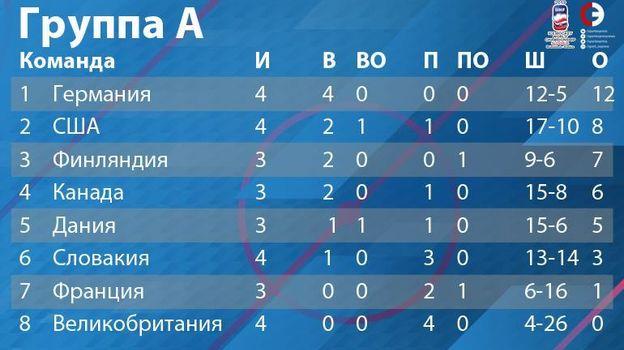 Группа А: турнирное положение на 16 мая. Фото «СЭ»