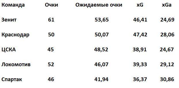 Топ-5 РПЛ, где места распределяются по ожидаемым очкам (xPoints). xG – качество созданных моментов, xGa – качество допущенных моментов. Данные understat.com.