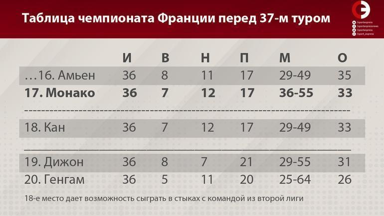 Таблица чемпионата Франции перед 37-м туром. Фото «СЭ»