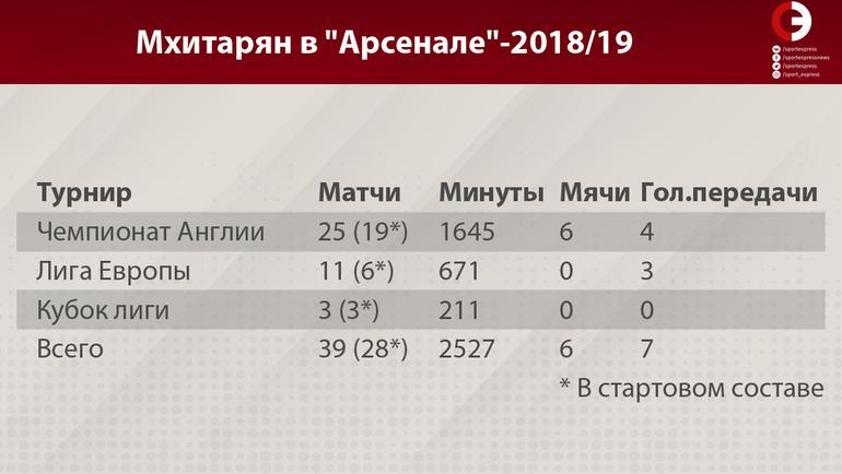 """Мхитарян в """"Арсенале""""-2018/19. Фото «СЭ»"""