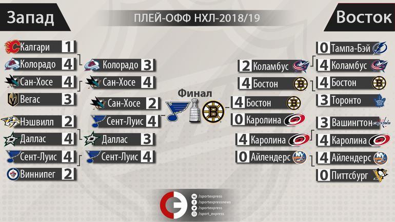"""НХЛ: сетка плей-офф. Фото """"СЭ"""""""