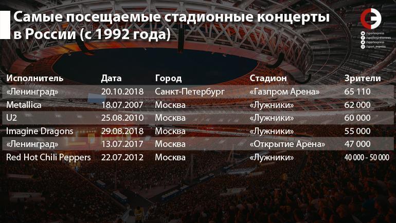 """Самые посещаемые стадионные концерты в России с 1992 года. Фото """"СЭ"""""""