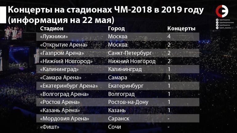 """Концерты на стадионах ЧМ-2018 в 2019 году (информация на 22 мая). Фото """"СЭ"""""""