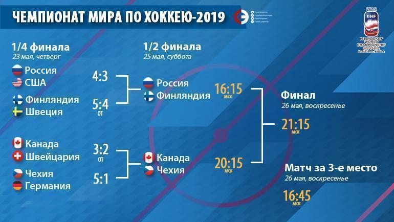 Чемпионат мира-2019: плей-офф. Фото «СЭ»