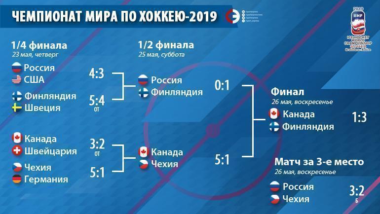 """Чемпионат мира-2019: сетка плей-офф. Фото """"СЭ"""""""