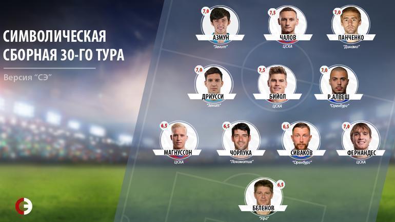 Азмун, Чалов, Панченко. Символическая сборная 30-го тура