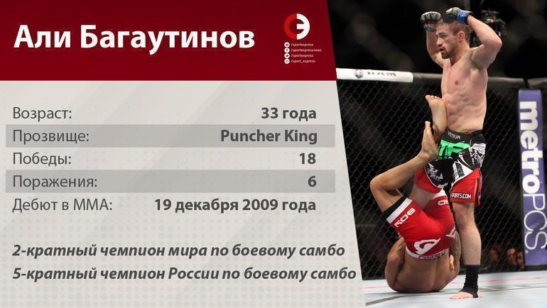 Статистика Али Багаутинова.