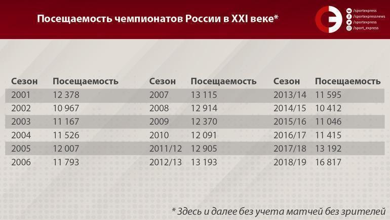 Посещаемость чемпионатов России в ХХI веке. Фото «СЭ»