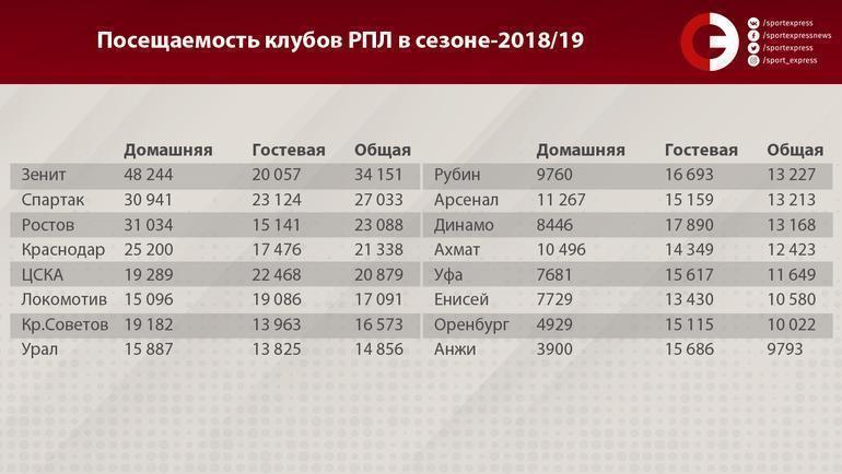 Посещаемость клубов РПЛ в сезоне-2018/19. Фото «СЭ»