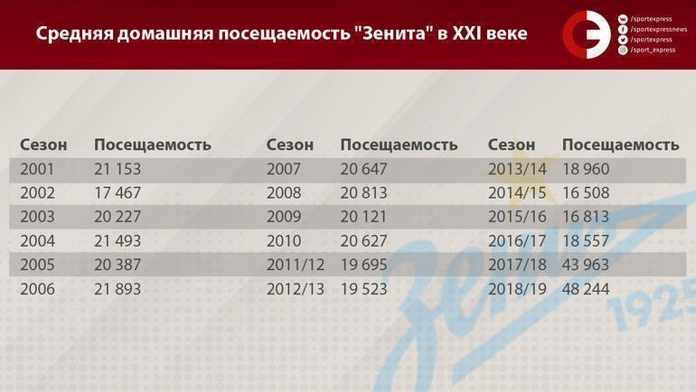 """Средняя домашняя посещаемость """"Зенита"""" в XXI веке. Фото «СЭ»"""