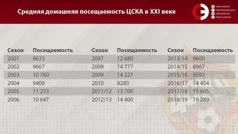 Средняя домашняя посещаемость ЦСКА в XXI веке. Фото «СЭ»