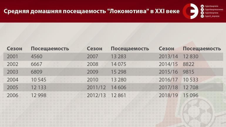 """Средняя домашняя посещаемость """"Локомотива"""" в XXI веке. Фото «СЭ»"""
