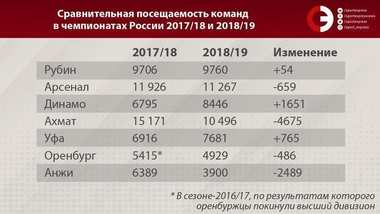 Сравнительная посещаемость команд в чемпионатах России 2017/18 и 2018/19. Фото «СЭ»