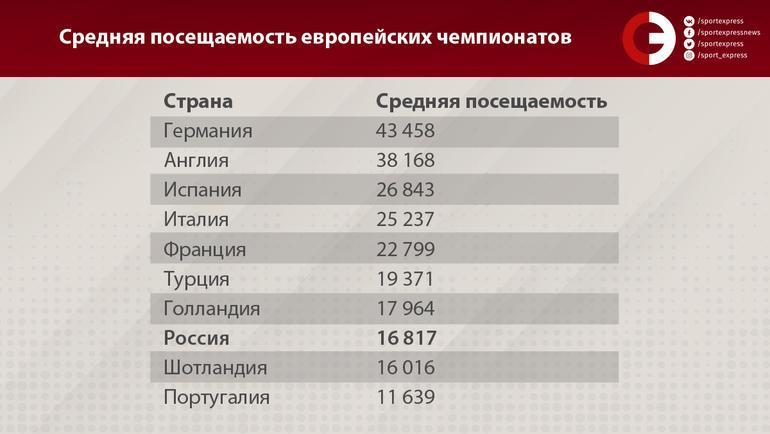 Средняя посещаемость европейских чемпионатов. Фото «СЭ»