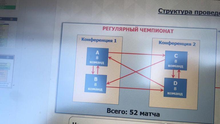 Структура проведения регулярного чемпионата ВХЛ-2019/20.