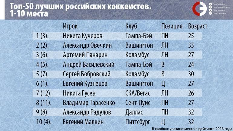 """Топ-50 лучших российских хоккеистов. Места 1-10. Фото """"СЭ"""""""