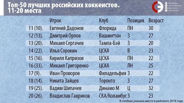 """Топ-50 лучших российских хоккеистов. Места 11-20. Фото """"СЭ"""""""