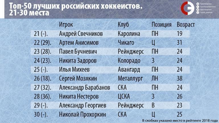 """Топ-50 лучших российских хоккеистов. Места 21-30. Фото """"СЭ"""""""
