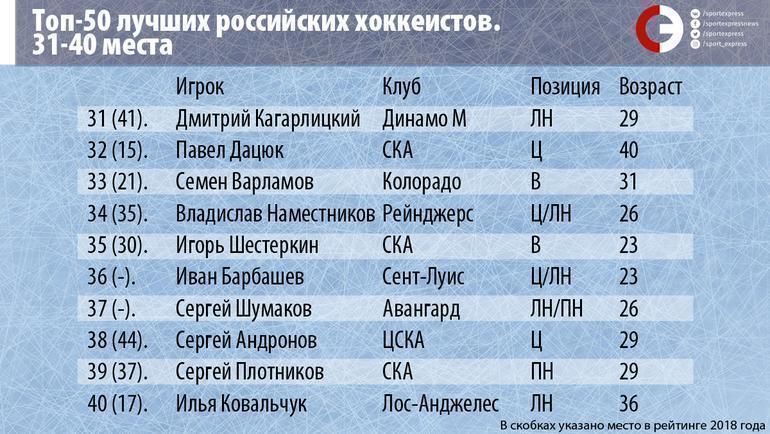 """Топ-50 лучших российских хоккеистов. Места 31-40. Фото """"СЭ"""""""