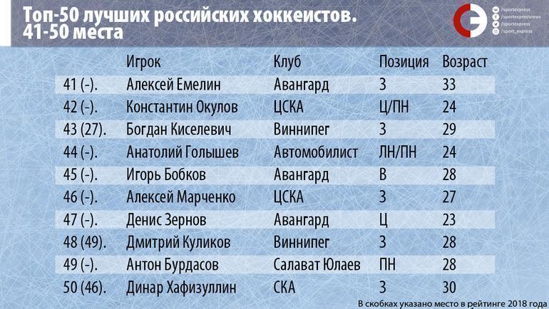 """Топ-50 лучших российских хоккеистов. Места 41-50. Фото """"СЭ"""""""